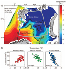 Climate effects on Barents Sea ecosystem dynamics. (a) Mean temperature, 50-200 m, August to early October, based on observations from 1970 to 2010 - (b) Regression analyses between the areas of AW, ArW, and mixed waters and mean temperature in the three water masses